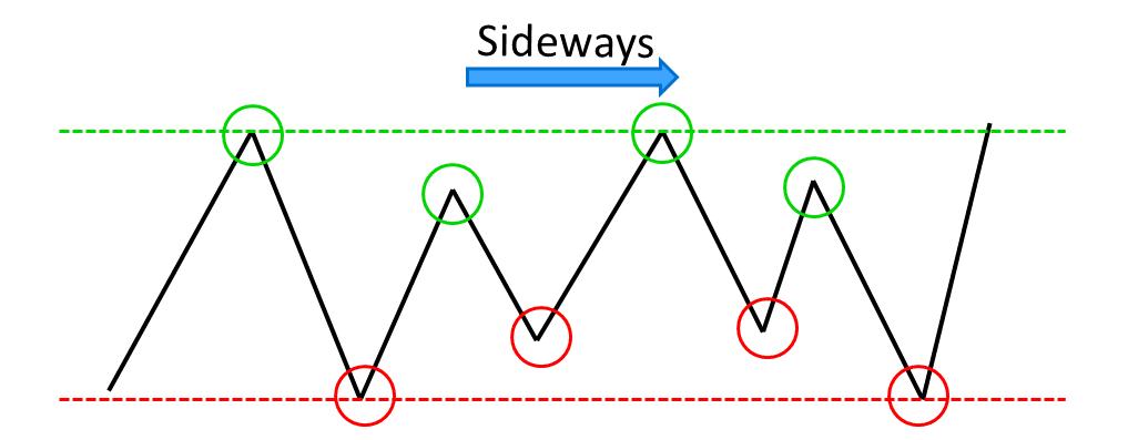 Sideways trend dalam bermain saham